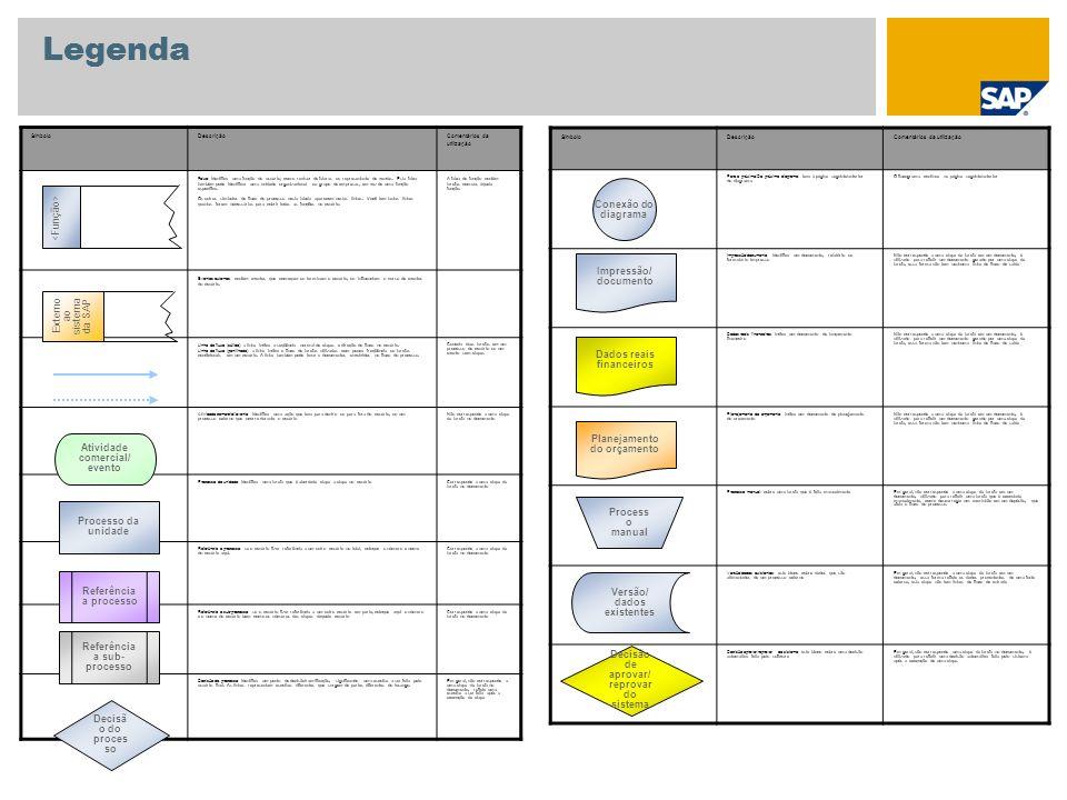Legenda Conexão do diagrama <Função> Impressão/ documento