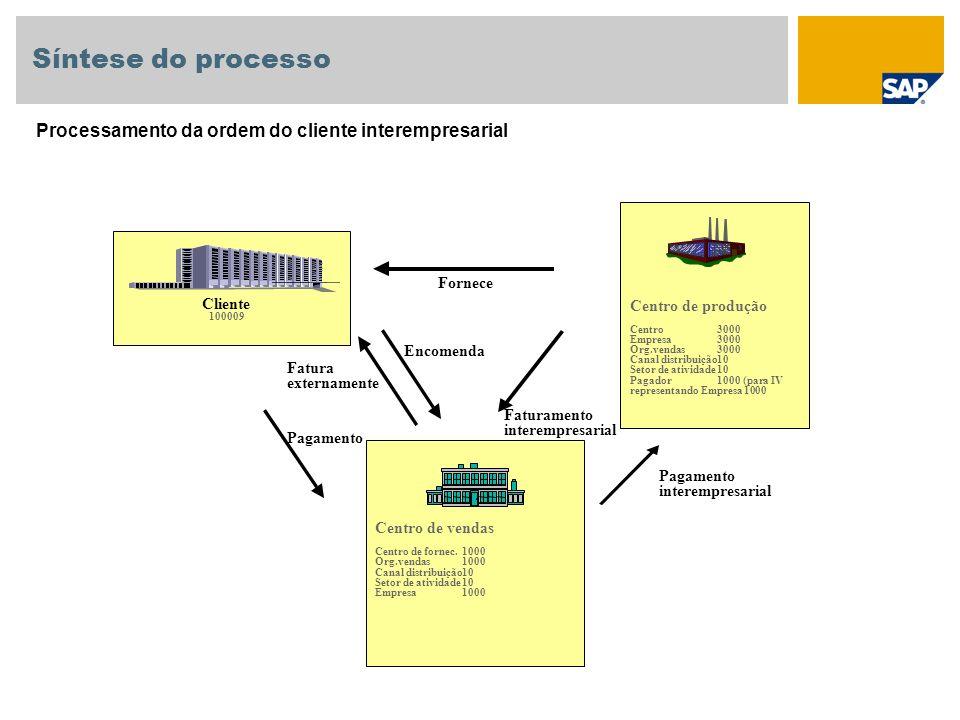 Síntese do processo Processamento da ordem do cliente interempresarial