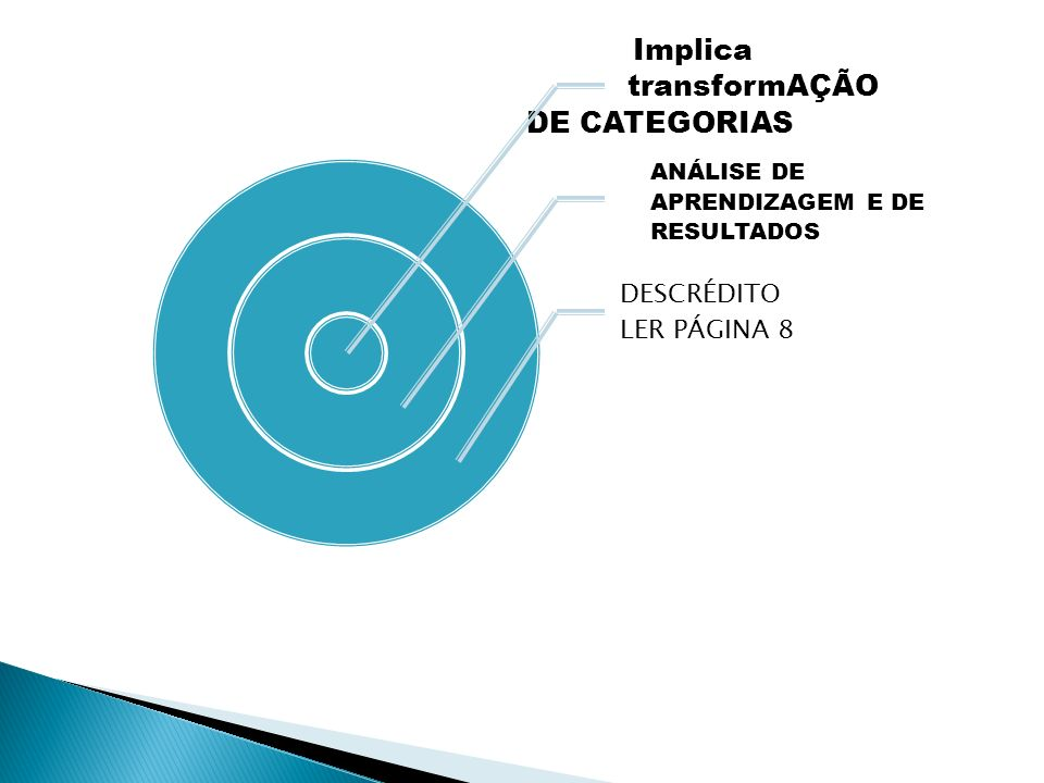Implica transformAÇÃO DE CATEGORIAS