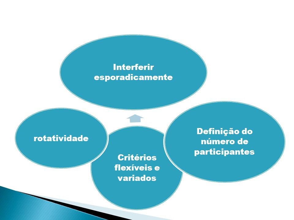Critérios flexíveis e variados Interferir esporadicamente