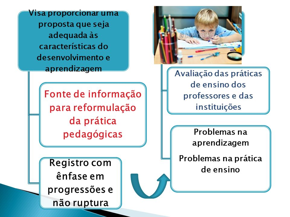 Fonte de informação para reformulação da prática pedagógicas