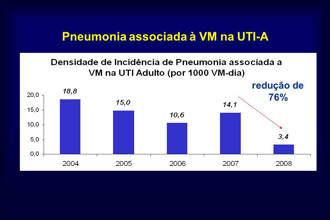 Pneumonia associada à VM na UTI-A