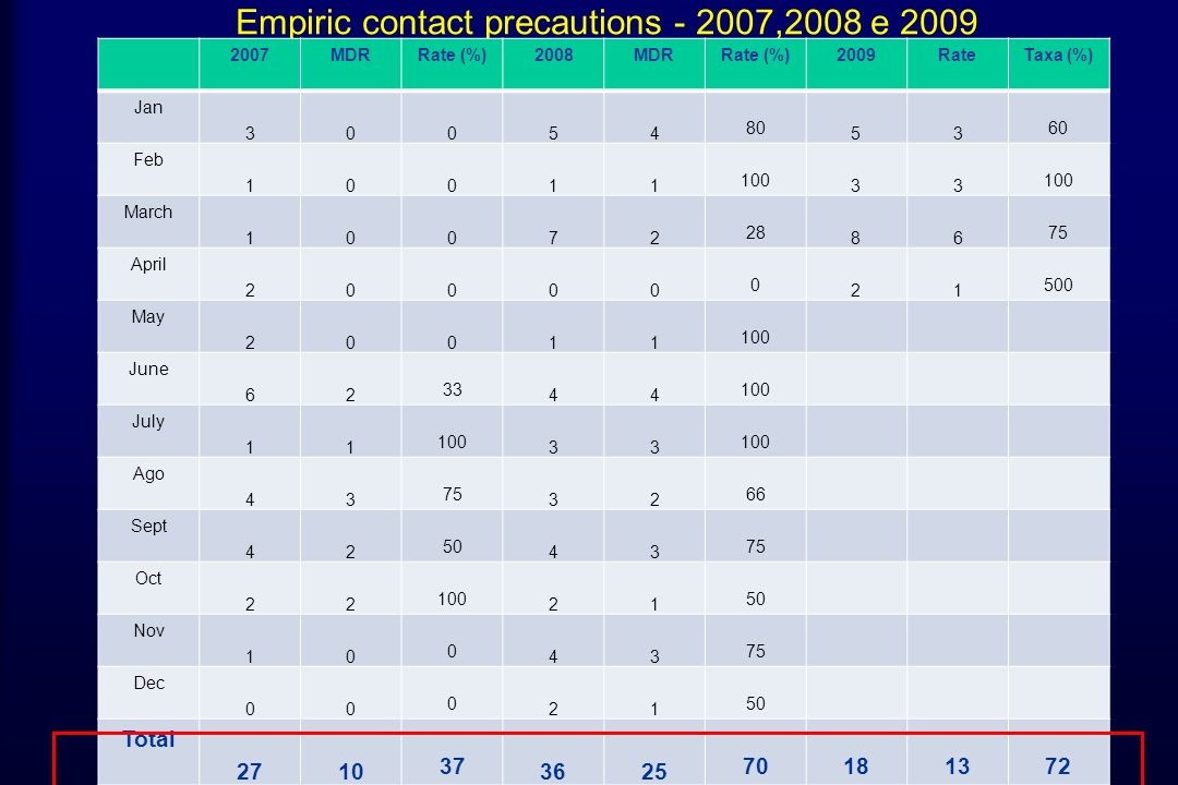 Empiric contact precautions ,2008 e 2009