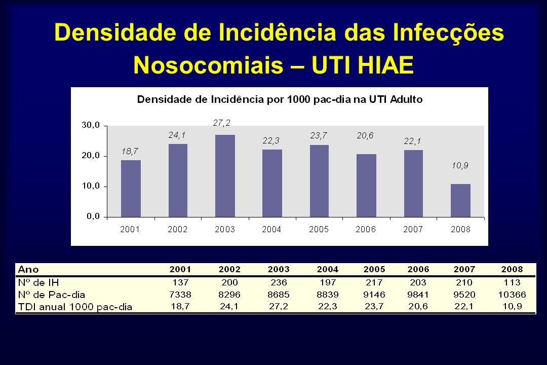 Densidade de Incidência das Infecções Nosocomiais – UTI HIAE