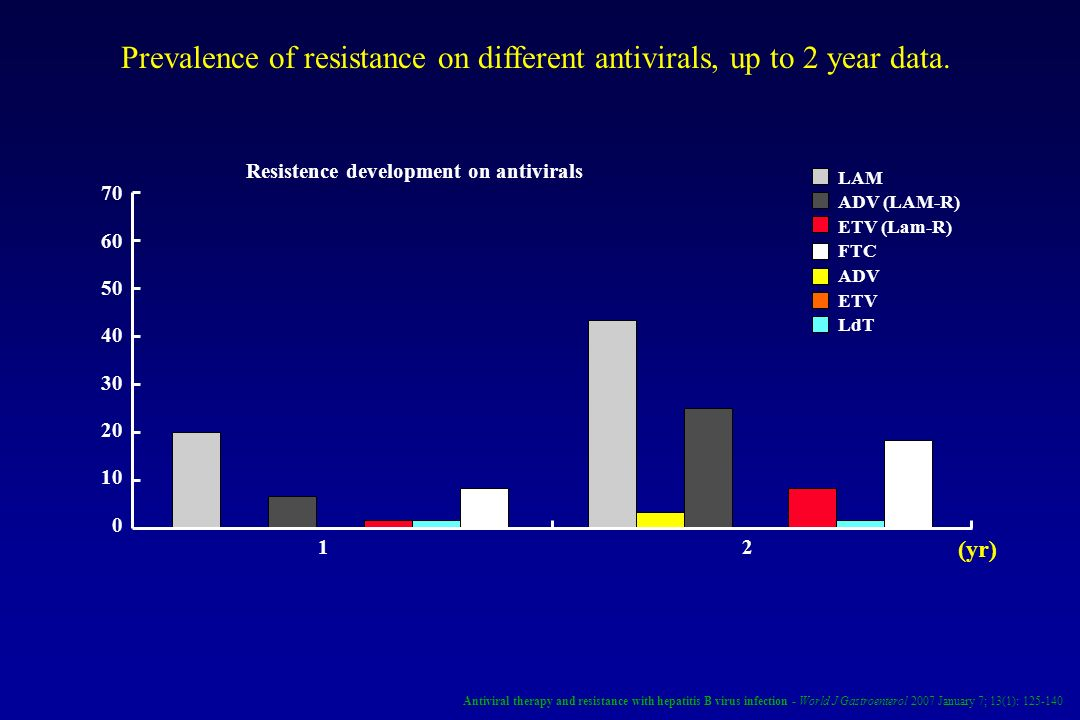 Prevalence of resistance on different antivirals, up to 2 year data.