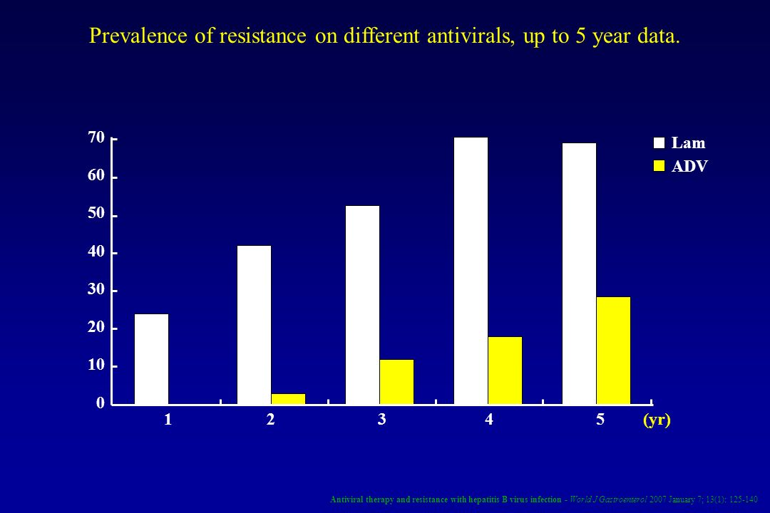 Prevalence of resistance on different antivirals, up to 5 year data.