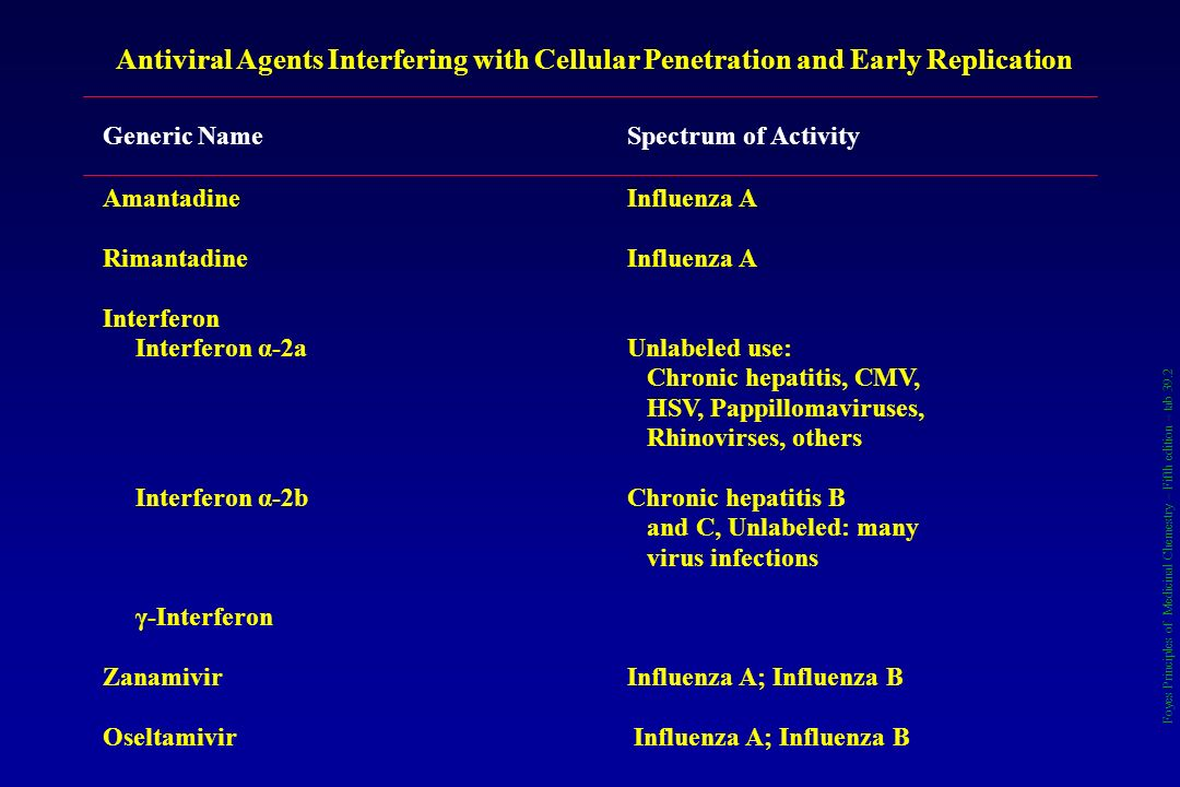 Antiviral Agents Interfering with Cellular Penetration and Early Replication