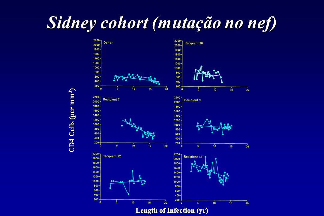 Sidney cohort (mutação no nef)