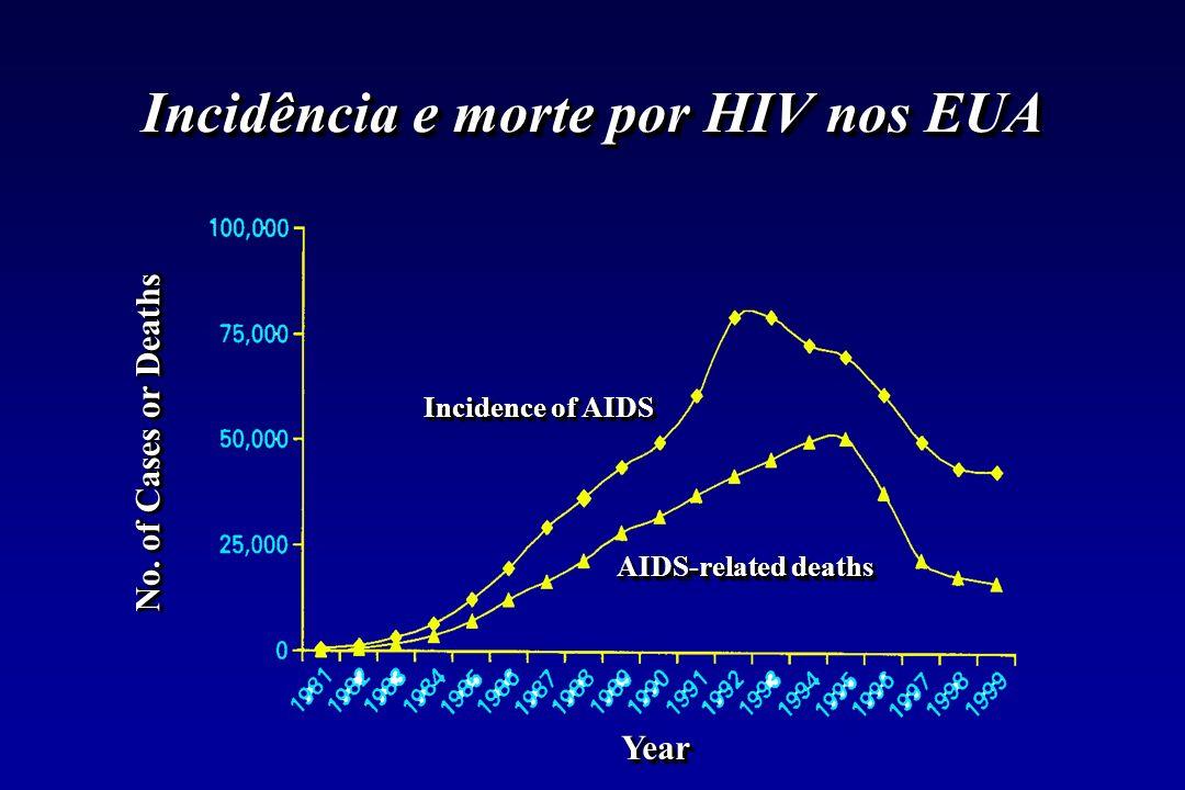 Incidência e morte por HIV nos EUA