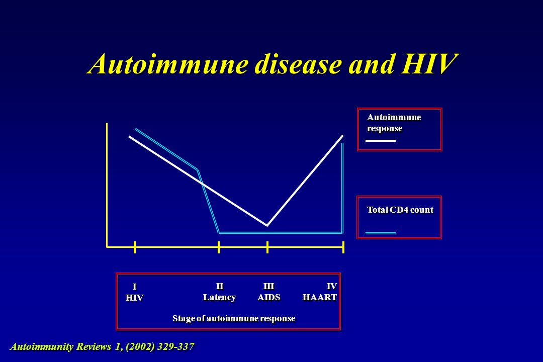 Autoimmune disease and HIV