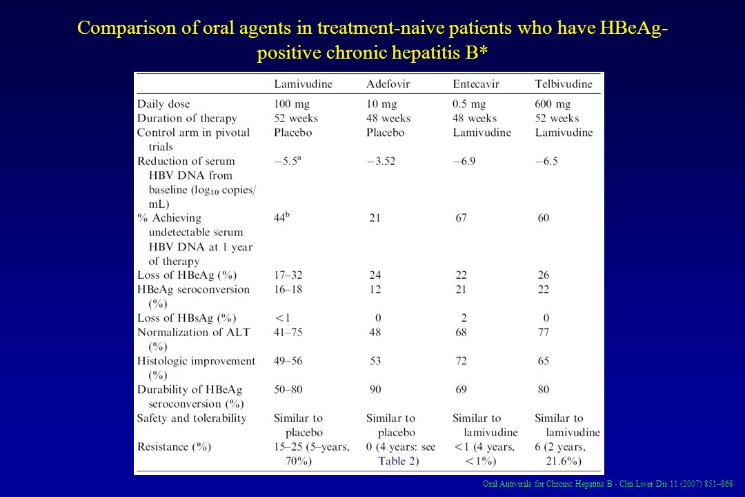 Comparison of oral agents in treatment-naive patients who have HBeAg-positive chronic hepatitis B*