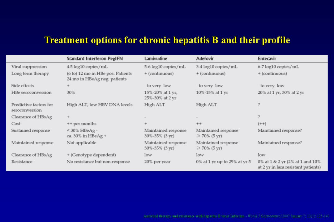 Treatment options for chronic hepatitis B and their profile