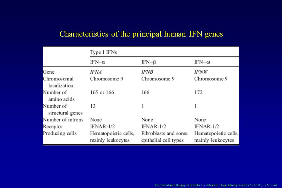 Characteristics of the principal human IFN genes