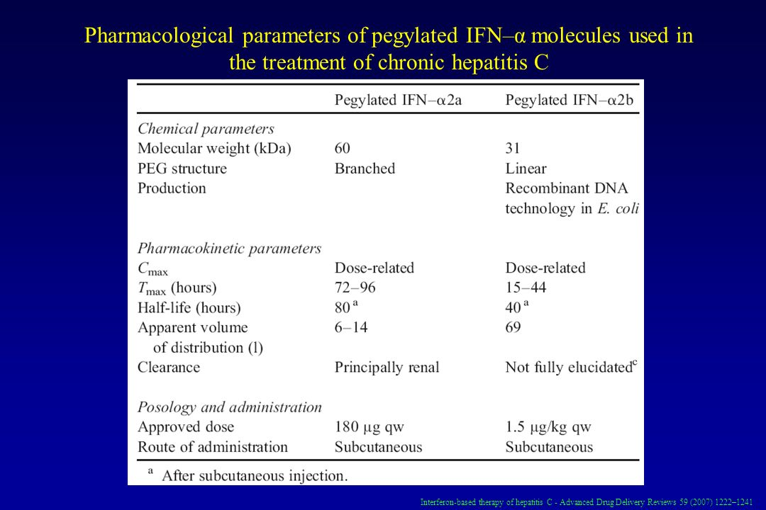 Pharmacological parameters of pegylated IFN–α molecules used in the treatment of chronic hepatitis C