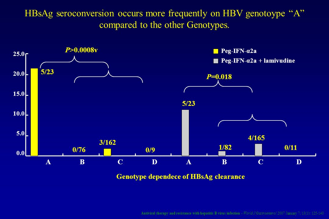 HBsAg seroconversion occurs more frequently on HBV genotoype A compared to the other Genotypes.