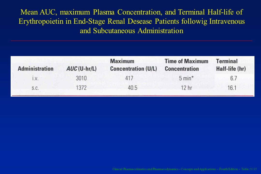 Mean AUC, maximum Plasma Concentration, and Terminal Half-life of Erythropoietin in End-Stage Renal Desease Patients followig Intravenous and Subcutaneous Administration