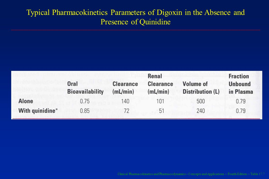 Typical Pharmacokinetics Parameters of Digoxin in the Absence and Presence of Quinidine