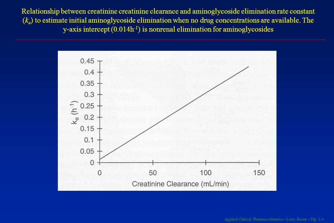Relationship between creatinine creatinine clearance and aminoglycoside elimination rate constant (ke) to estimate initial aminoglycoside elimination when no drug concentrations are available. The y-axis intercept (0.014h-1) is nonrenal elimination for aminoglycosides