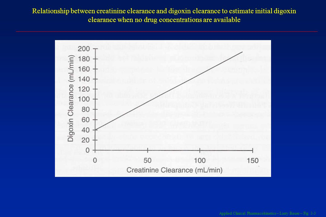 Relationship between creatinine clearance and digoxin clearance to estimate initial digoxin clearance when no drug concentrations are available