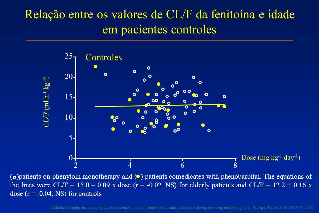 Relação entre os valores de CL/F da fenitoína e idade em pacientes controles