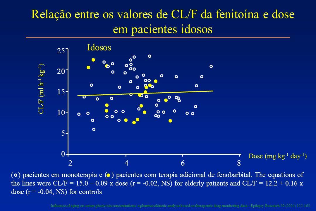 Relação entre os valores de CL/F da fenitoína e dose em pacientes idosos