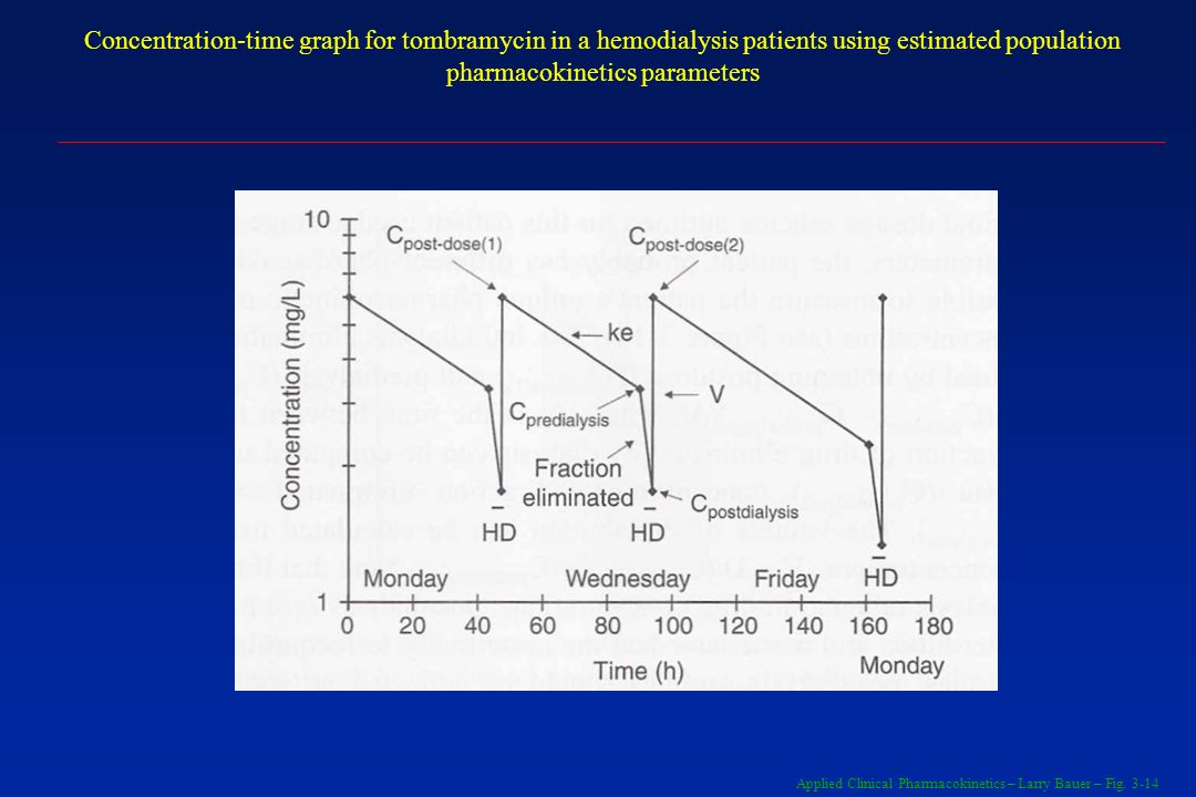 Concentration-time graph for tombramycin in a hemodialysis patients using estimated population pharmacokinetics parameters