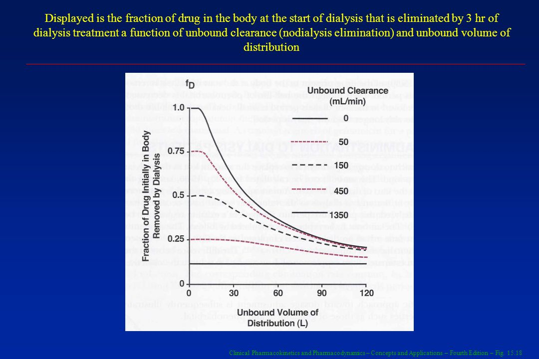 Displayed is the fraction of drug in the body at the start of dialysis that is eliminated by 3 hr of dialysis treatment a function of unbound clearance (nodialysis elimination) and unbound volume of distribution