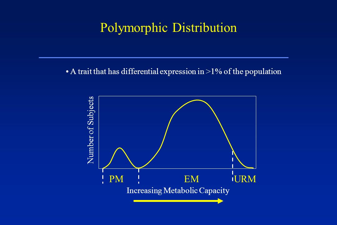 Polymorphic Distribution