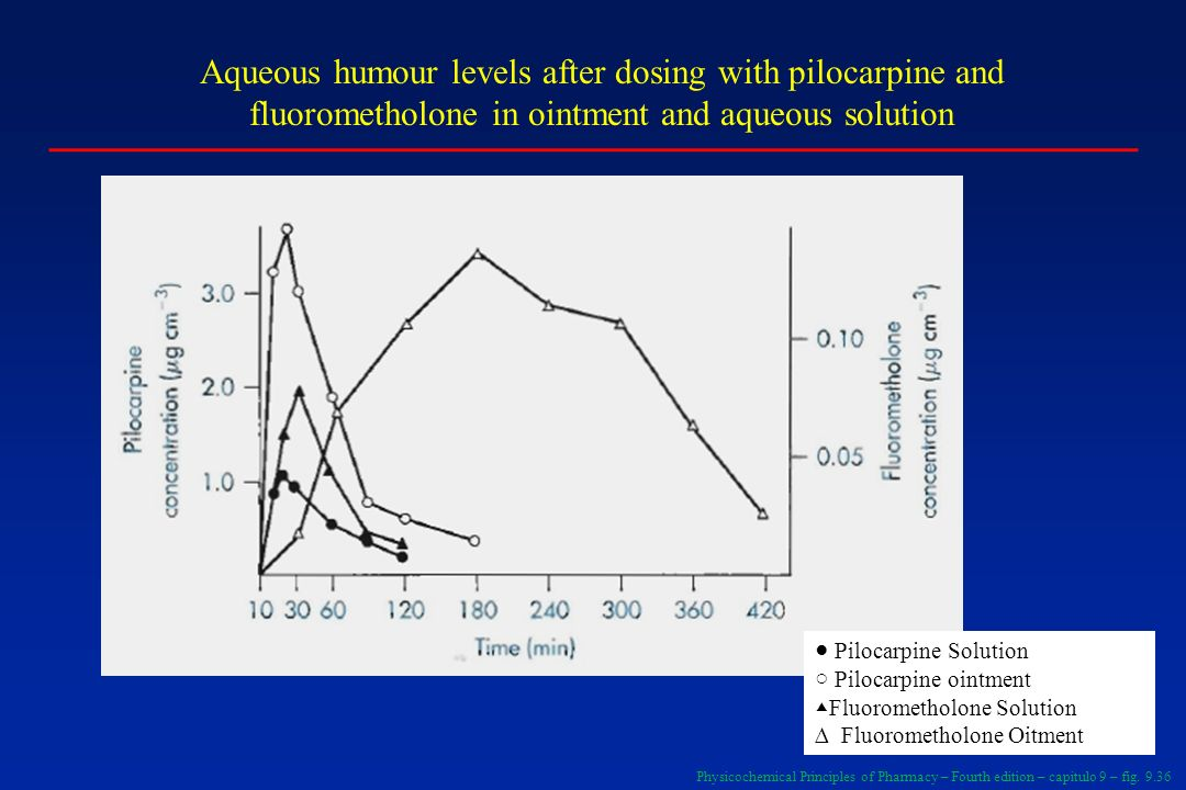 Aqueous humour levels after dosing with pilocarpine and fluorometholone in ointment and aqueous solution
