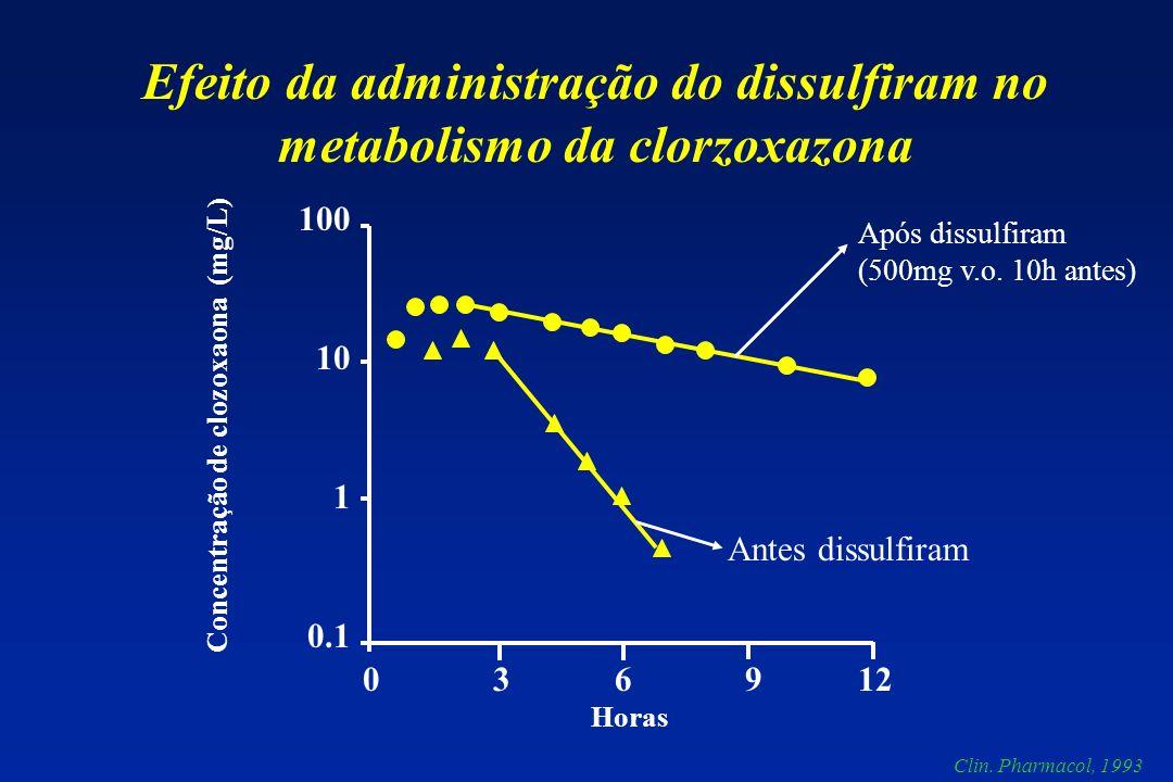 Efeito da administração do dissulfiram no metabolismo da clorzoxazona