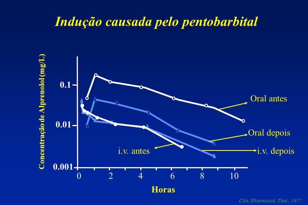 Indução causada pelo pentobarbital Concentração de Alprenolol (mg/L)