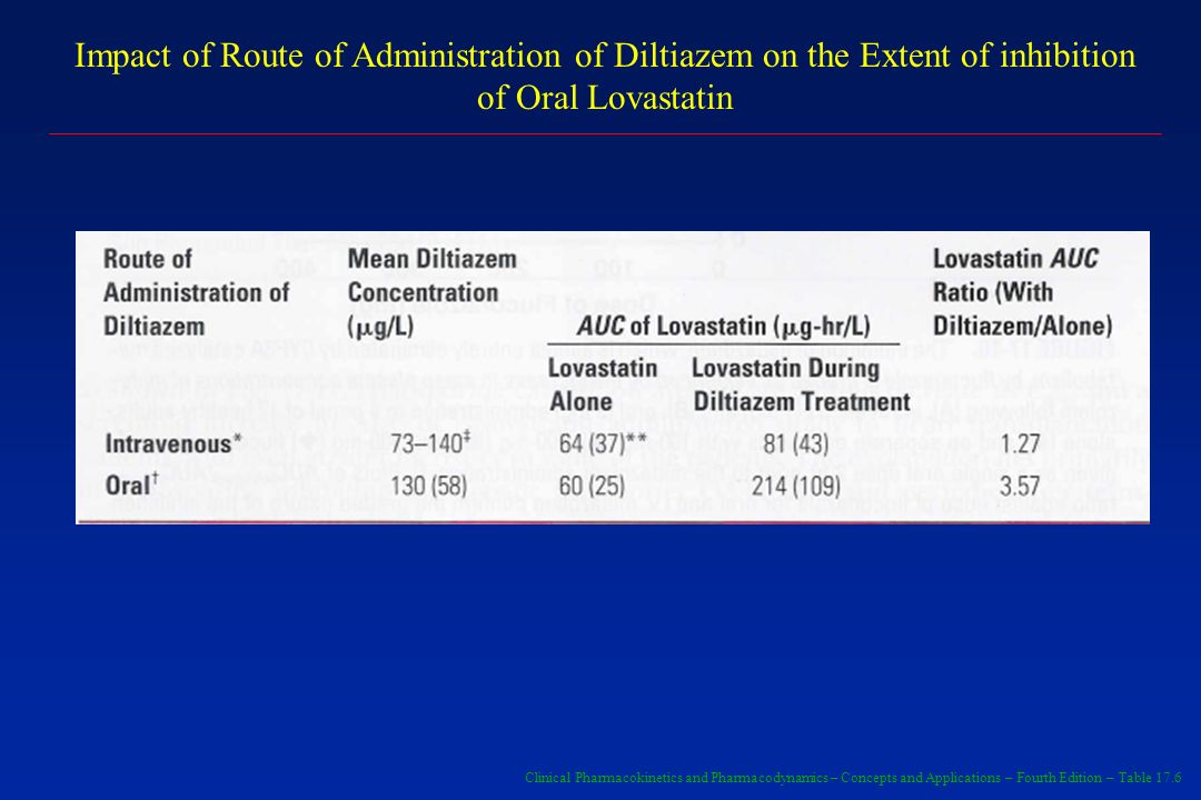 Impact of Route of Administration of Diltiazem on the Extent of inhibition of Oral Lovastatin