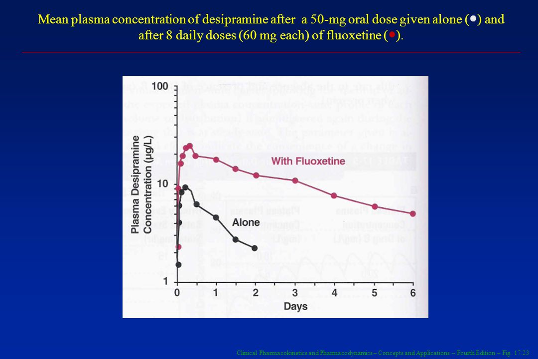 Mean plasma concentration of desipramine after a 50-mg oral dose given alone (●) and after 8 daily doses (60 mg each) of fluoxetine (●).
