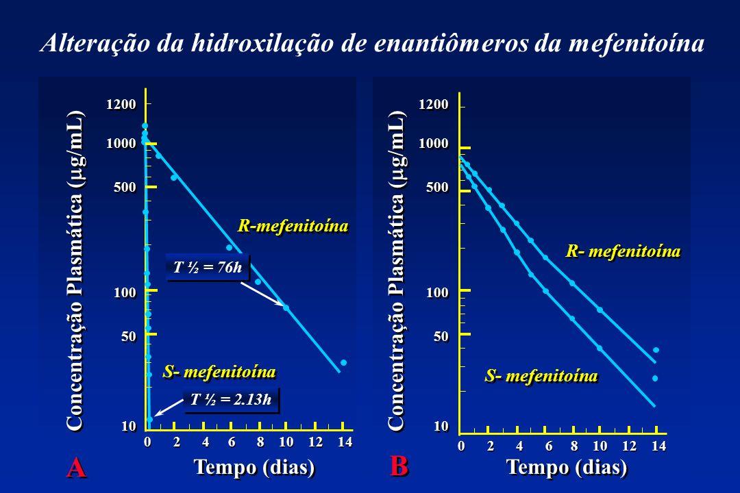 Alteração da hidroxilação de enantiômeros da mefenitoína