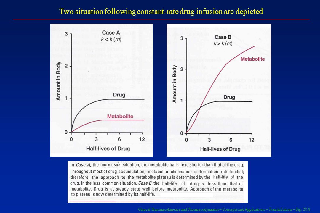 Two situation following constant-rate drug infusion are depicted