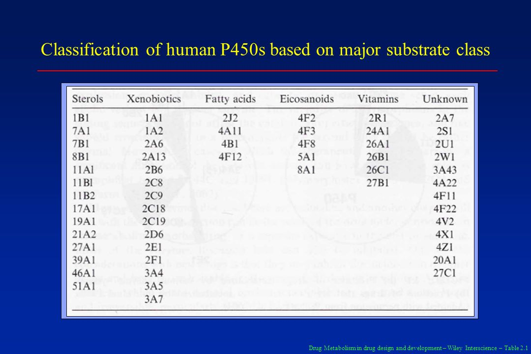 Classification of human P450s based on major substrate class