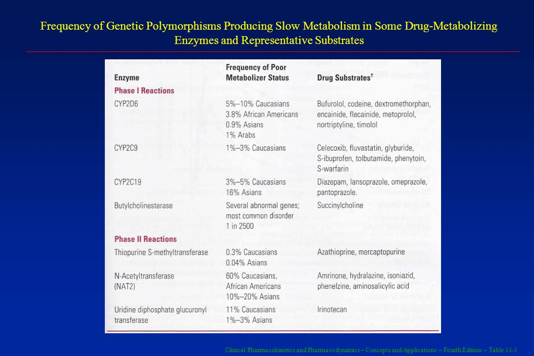 Frequency of Genetic Polymorphisms Producing Slow Metabolism in Some Drug-Metabolizing Enzymes and Representative Substrates
