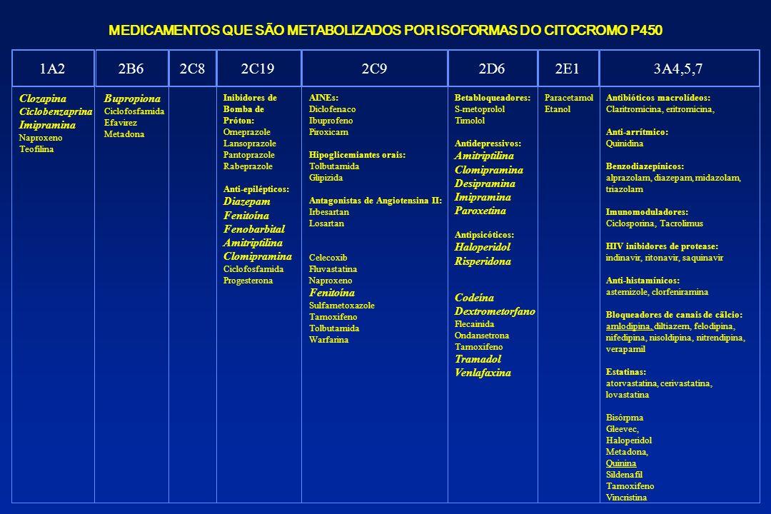 MEDICAMENTOS QUE SÃO METABOLIZADOS POR ISOFORMAS DO CITOCROMO P450