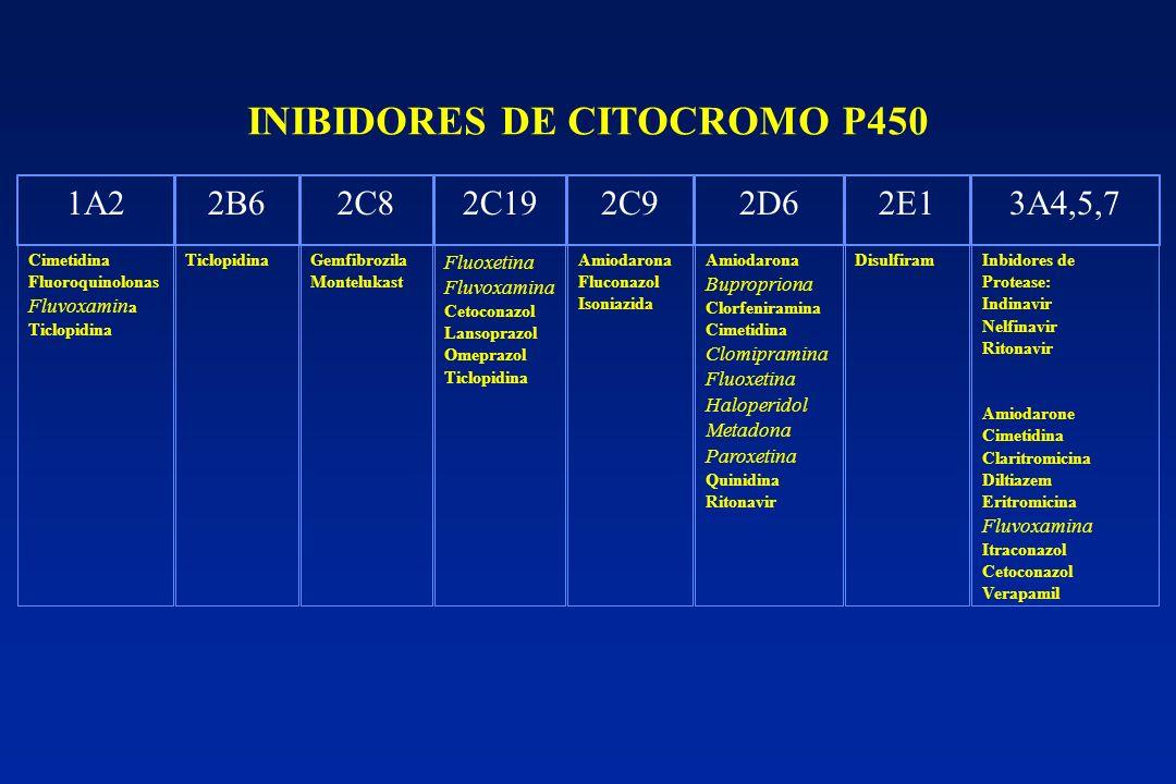 INIBIDORES DE CITOCROMO P450