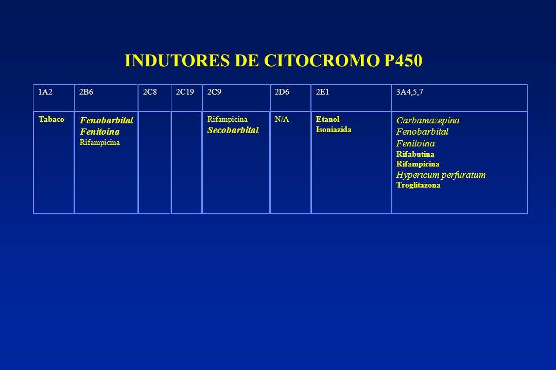 INDUTORES DE CITOCROMO P450