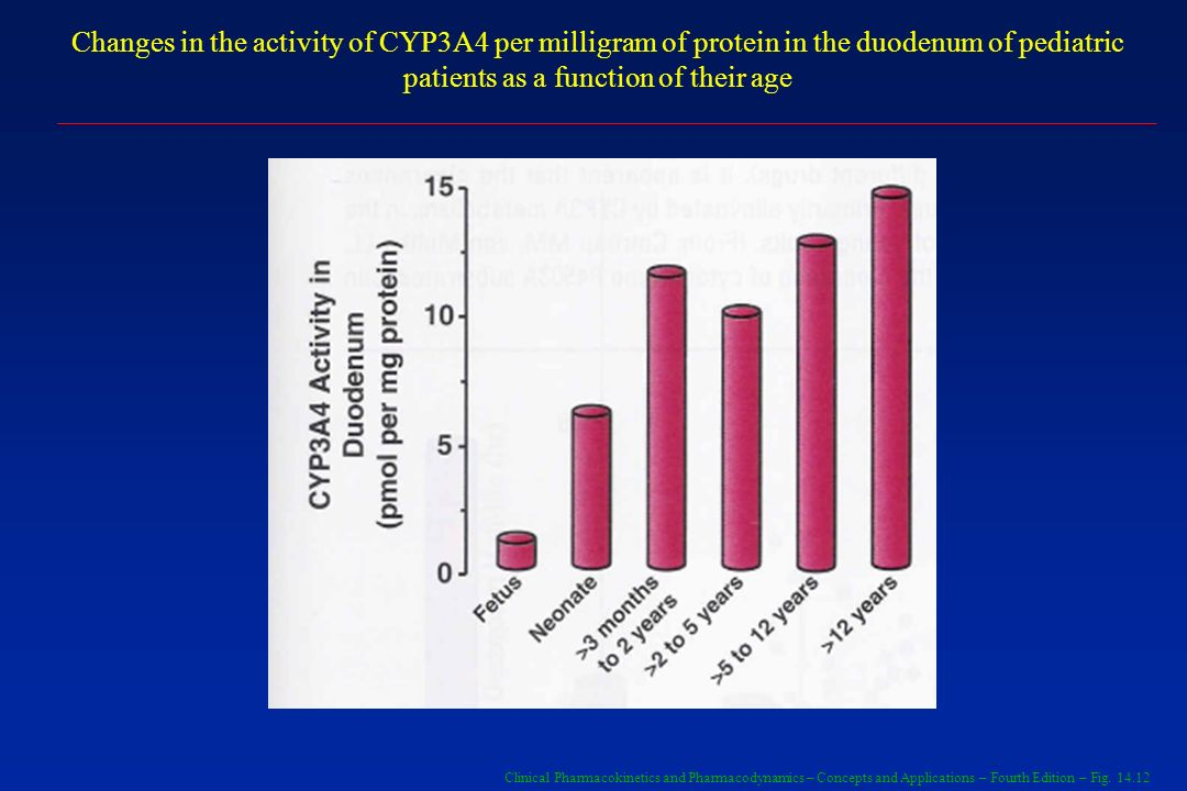 Changes in the activity of CYP3A4 per milligram of protein in the duodenum of pediatric patients as a function of their age
