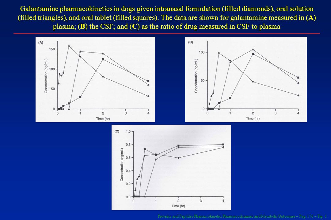 Galantamine pharmacokinetics in dogs given intranasal formulation (filled diamonds), oral solution (filled triangles), and oral tablet (filled squares). The data are shown for galantamine measured in (A) plasma; (B) the CSF; and (C) as the ratio of drug measured in CSF to plasma