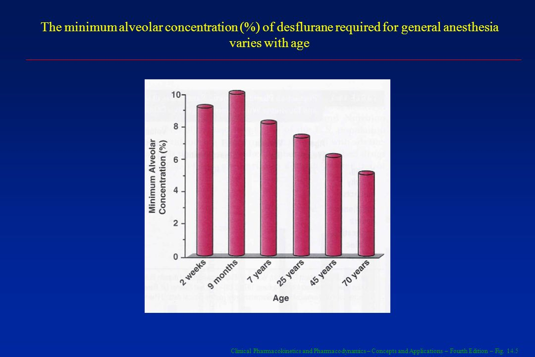 The minimum alveolar concentration (%) of desflurane required for general anesthesia varies with age