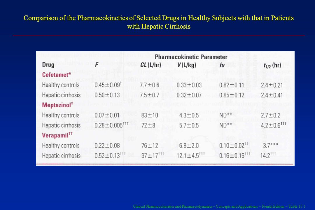 Comparison of the Pharmacokinetics of Selected Drugs in Healthy Subjects with that in Patients with Hepatic Cirrhosis