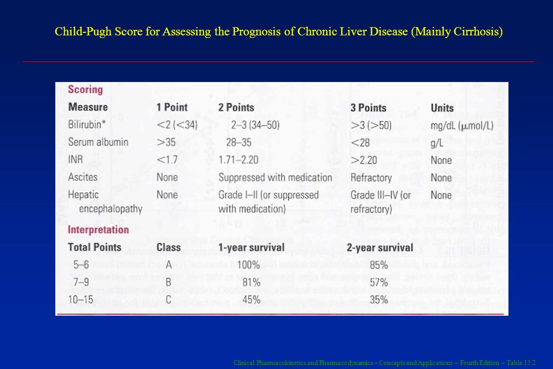 Child-Pugh Score for Assessing the Prognosis of Chronic Liver Disease (Mainly Cirrhosis)