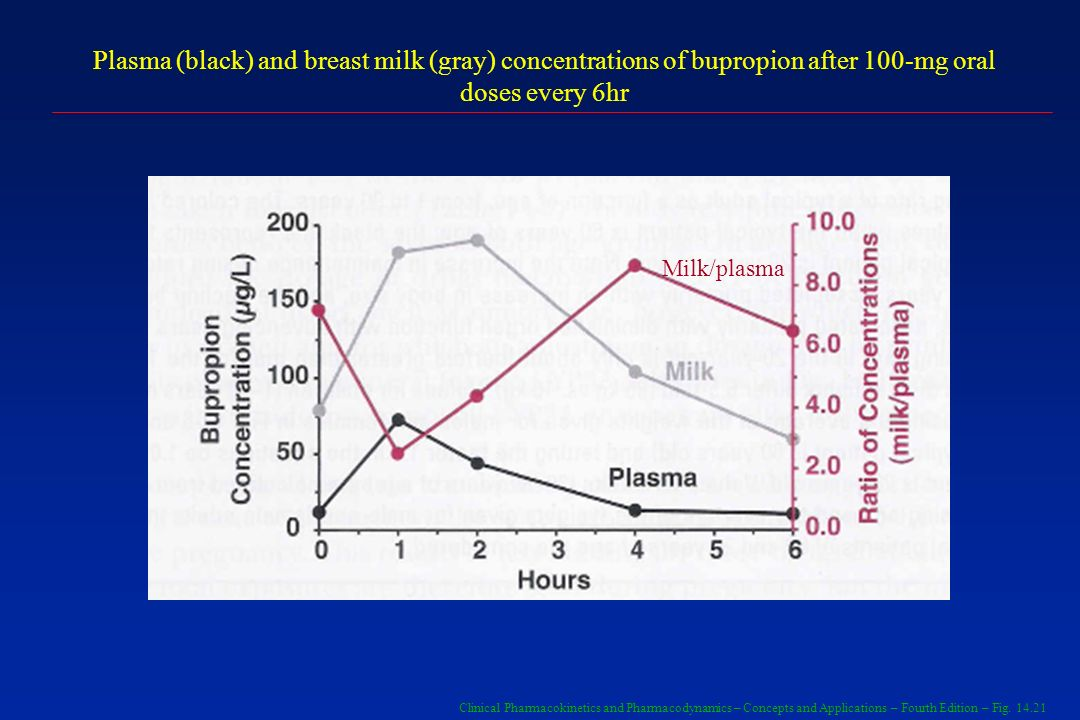 Plasma (black) and breast milk (gray) concentrations of bupropion after 100-mg oral doses every 6hr
