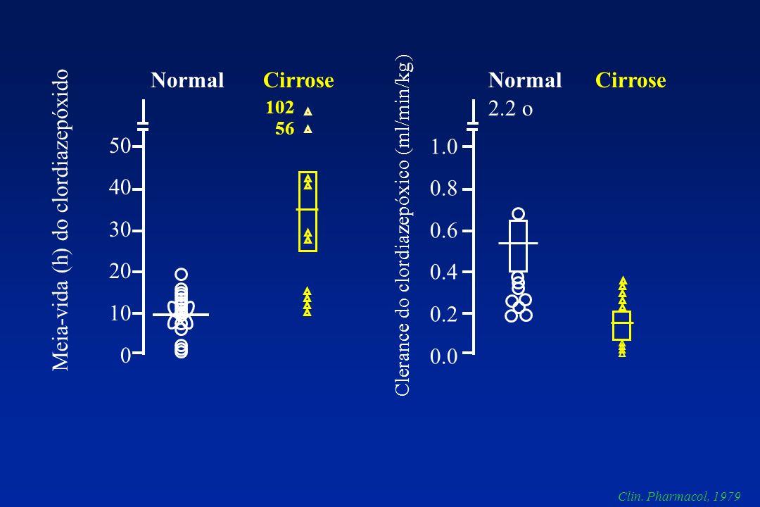 Meia-vida (h) do clordiazepóxido