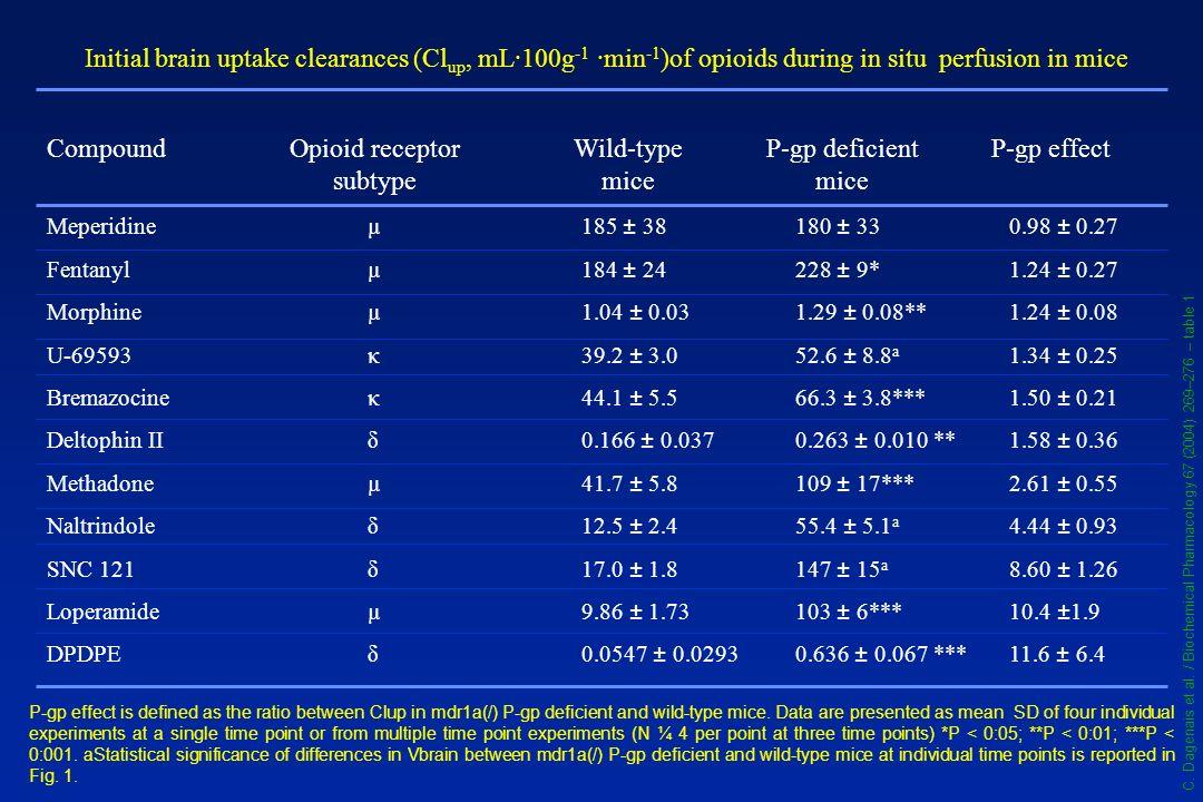 Opioid receptor subtype