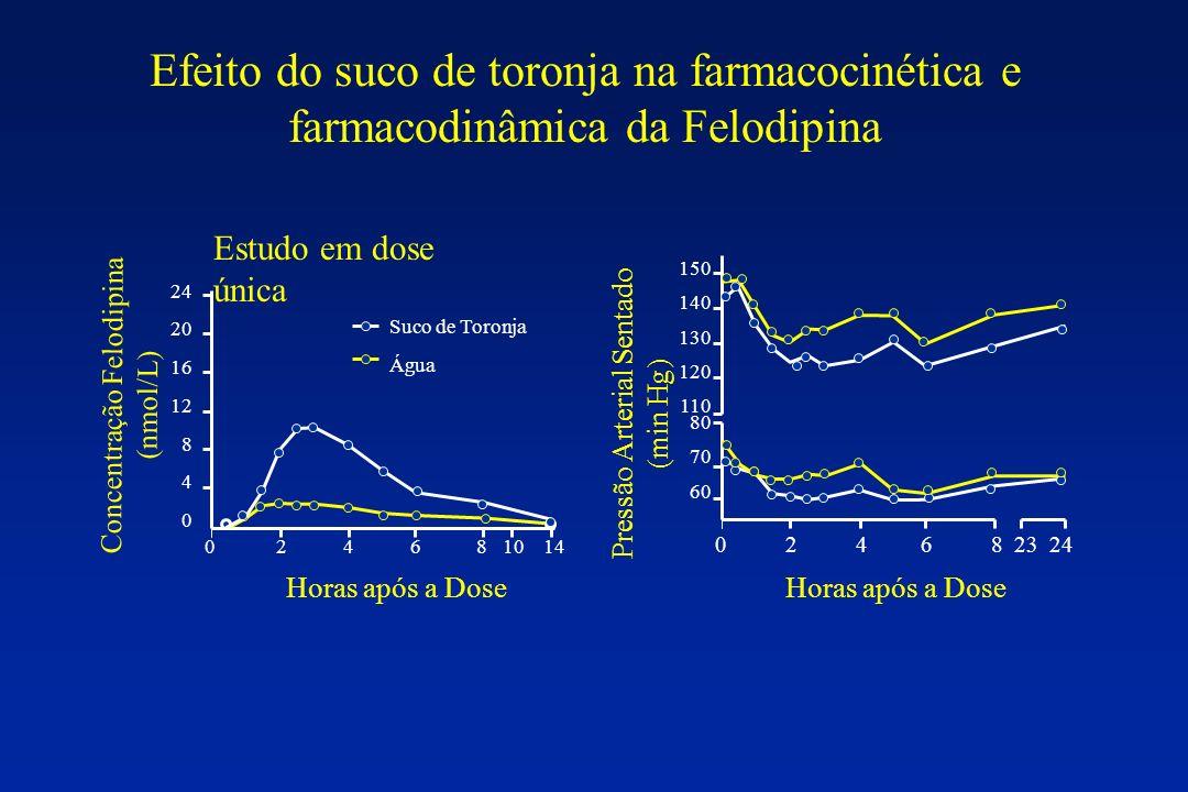 Efeito do suco de toronja na farmacocinética e farmacodinâmica da Felodipina