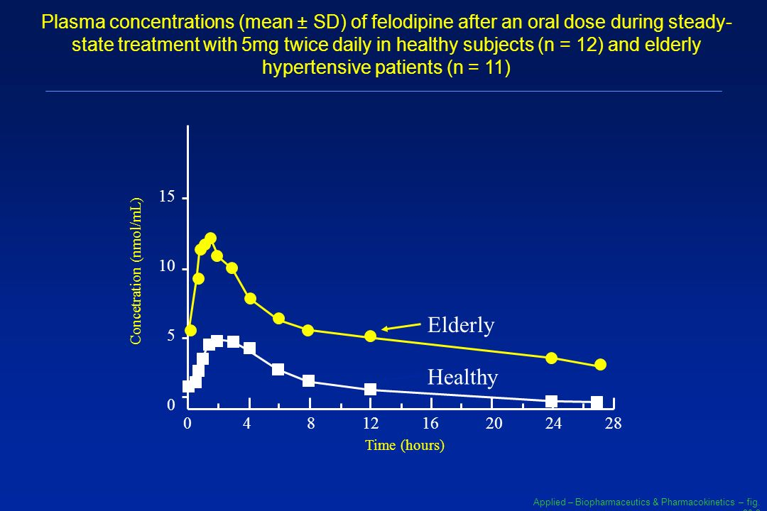 Plasma concentrations (mean ± SD) of felodipine after an oral dose during steady-state treatment with 5mg twice daily in healthy subjects (n = 12) and elderly hypertensive patients (n = 11)